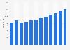 Number of employees in restaurants in Denmark 2006-2016