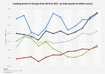 Total assets of leading European banks 2010-2017