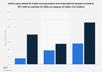 Online sales market for travel brands in India 2017-2022 by category