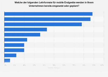 Nutzung von mobilen E-Learning-Formaten durch Unternehmen in der DACH-Region 2018