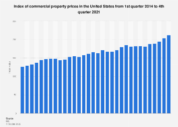 Index of commercial property prices in the U.S. 2013-2018