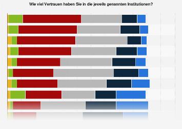 Vertrauen in gesellschaftliche Institutionen in Österreich 2018