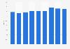 Intesa Sanpaolo: total capital ratio 2014-2017