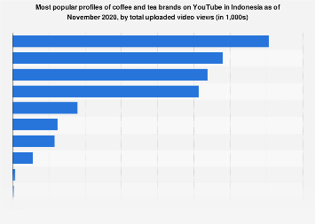Leading coffee and tea brands on YouTube Indonesia 2019 by total uploaded video views