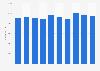 Intesa Sanpaolo: number of employees worldwide 2013-2017