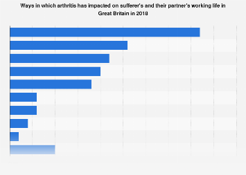 Impact on working life for arthritis sufferers in Great Britain in 2018