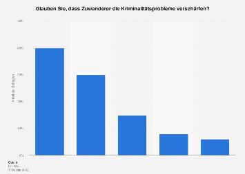 Kriminalität durch Zuwanderer in Österreich 2018