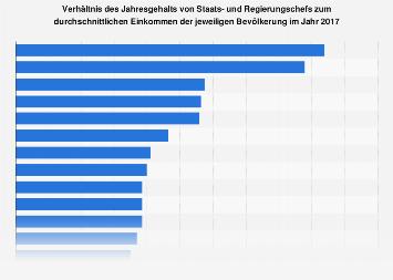 Verhältnis des Jahresgehalts von Regierungschefs zum Einkommen der Bevölkerung 2017