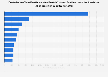 YouTube-Kanäle aus dem Bereich Familie & Eltern nach der Anzahl der Abonnenten 2019