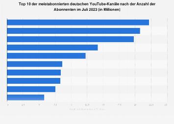 Top 10 der beliebtesten deutschen YouTuber nach der Anzahl der Abonnenten 2019