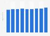 Umsatz von Lorenz Snack-World weltweit bis 2017