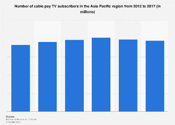 Number of cable pay TV subscribers in Asia-Pacific 2012-2017