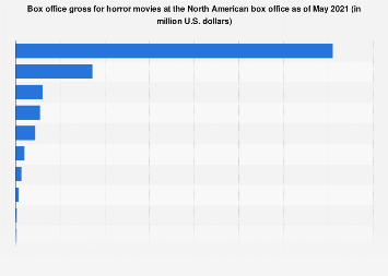 Highest grossing horror movies in North America 2019