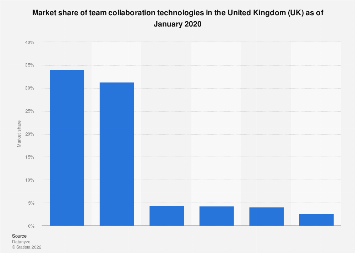Team collaboration software market share in the United Kingdom 2020