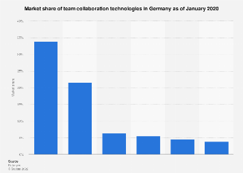 Team collaboration software market share in Germany 2020