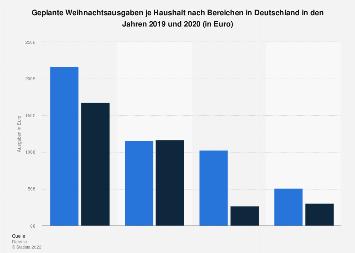 Geplante Weihnachtsausgaben je Haushalt in Deutschland 2018