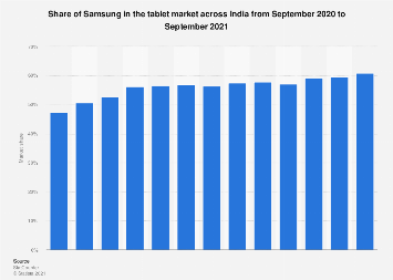 Share of Samsung in the tablet market India 2017-2018