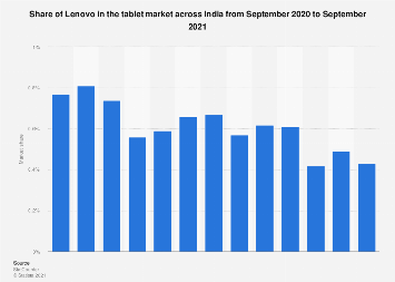 Share of Lenovo in the tablet market India 2017-2018