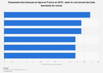 Coût des frais des banques en ligne en France 2017