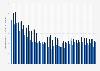 Rate der Totgeburten in der Schweiz nach Herkunft bis 2017