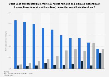Avis des Européens sur la politique de soutien actuelle au véhicule électrique 2018