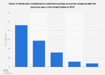 Share of adults contributing to retirement savings accounts in U.S. 2019
