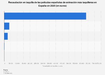 Ranking de películas españolas de animación en función de la taquilla España 2019