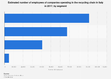 Recycling industry workforce in Italy 2017, by segment