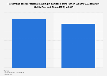Percentage of cyber attacks resulting in damages in MEA 2018