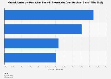 Deutsche Bank - Großaktionäre 2019