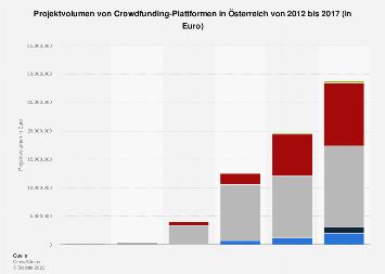 Projektvolumen von Crowdfunding-Plattformen in Österreich bis 2017