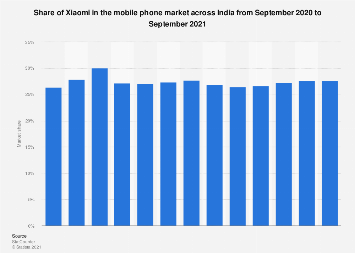 Share of Xiaomi in the mobile phone market India 2017-2018