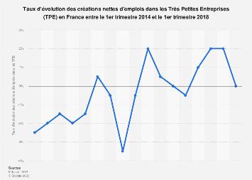 Évolution trimestrielle des créations d'emplois dans les TPE en France 2014-2018