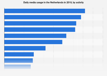 Daily media usage in the Netherlands 2019, by activity