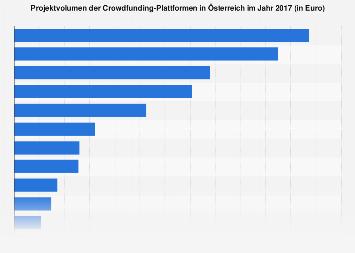 Projektvolumen der Crowdfunding-Plattformen in Österreich 2017
