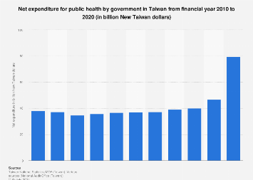 Governmental spending on public health in Taiwan 2008-2017