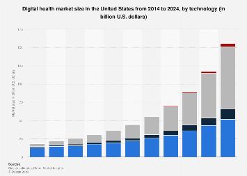 U.S. digital health market size by technology forecast 2014-2024