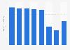 Karaoke box market value in Japan 2008-2017