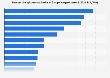 Leading banks in Europe 2017, by number of employees