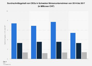 Durchschnittsgehalt von CEOs in Schweizer Börsenunternehmen bis 2017