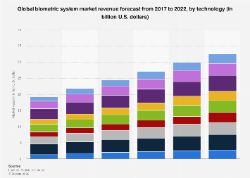 Biometrics: market value worldwide 2017-2022, by technology