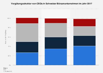 Vergütungsstruktur von CEOs in Schweizer Börsenunternehmen 2017