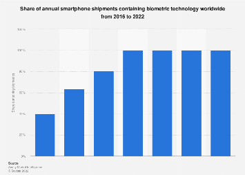 Prevalence of biometric technology in smartphones 2016-2022