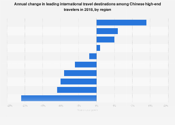 Growth rate of international travel destinations among Chinese HNWI 2018, by region