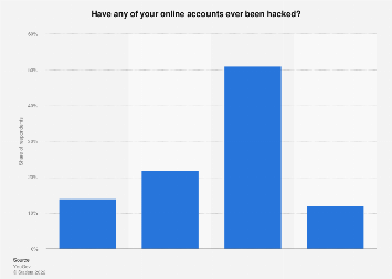 U S  consumers who have experienced hacking 2018 | Statista