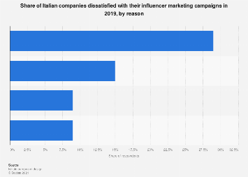 Key reasons for dissatisfaction in influencer marketing campaigns in Italy 2019