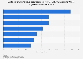 Main international travel destinations for summer and fall among Chinese HNWI 2018