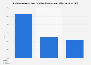 Part d'adolescents ayant un compte Facebook en France 2018