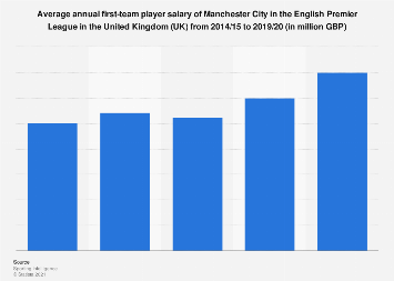 Average first-team player pay per year of Manchester City in the UK 2015-2019