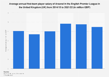 Average first-team player pay per year of Arsenal in the UK 2015-2019